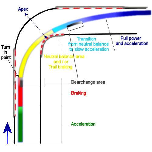 Corner braking zones